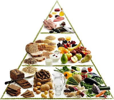 food-pyramid-400